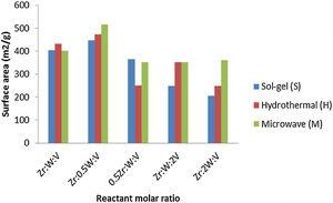 Effect of reactant molar ratio on specific surface area of zirconium tungsto-vanadate.
