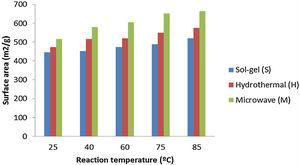 Effect of reaction temperature on specific surface area of zirconium tungsto-vanadate.