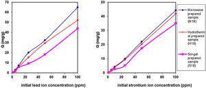 Sorption behavior of lead and strontium ions onto three different zirconium tungsto-vanadate samples.