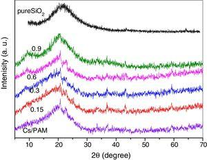 The X-ray diffraction of pure SiO2, the chitosan/polyacrylamide (Cs/PAM) blend and CS/PAM doped with 0.15, 0.3, 0.6 and 0.9wt.% of silica nanoparticles (SiO2).