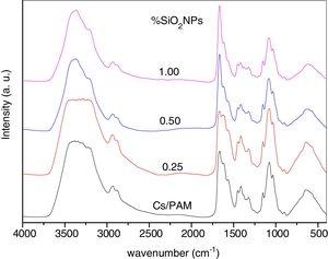 The FT-IR absorbance spectra of the chitosan/polyacrylamide (Cs/PAM) blend and CS/PAM doped with 0.15, 0.3, 0.6 and 0.9wt.% of silica nanoparticles (SiO2).