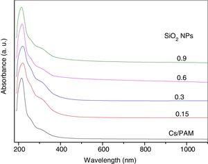 The UV–vis absorbance spectra of the chitosan/polyacrylamide (Cs/PAM) blend and CS/PAM doped with 0.15, 0.3, 0.6 and 0.9wt.% of silica nanoparticles (SiO2).