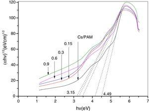 The (αhν)1/2 vs photon energy (hν) for the chitosan/polyacrylamide (Cs/PAM) blend and CS/PAM doped with 0.15, 0.3, 0.6 and 0.9wt.% of silica nanoparticles (SiO2).