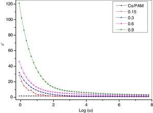 The dielectric constant (ε′) depends on Log (ω) the chitosan/polyacrylamide (Cs/PAM) blend and CS/PAM doped with 0.15, 0.3, 0.6 and 0.9wt.% of silica nanoparticles (SiO2).