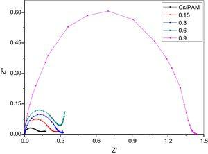 The complex variation plots (Z′ and Z″) for the chitosan/polyacrylamide (Cs/PAM) blend and CS/PAM doped with 0.15, 0.3, 0.6 and 0.9wt.% of silica nanoparticles (SiO2).