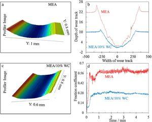 (a) and (c) 3D optical wear track of Fe40Mn40Cr10Co10 MEA and Fe40Mn40Cr10Co10/10vol% WC composite under 10N load; (b) Cross-section depth profile of Fe40Mn40Cr10Co10 MEA and Fe40Mn40Cr10Co10/10vol% WC composite; (d) Fraction coefficient of Fe40Mn40Cr10Co10 MEA and Fe40Mn40Cr10Co10/10vol% WC composite from the 10N load test condition.