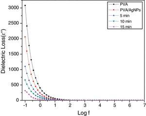 Typical plots of variation of imaginary part of the dielectric constant (ɛ″) with frequency for pure PVA and PVA/Ag nanocomposite films before and after irradiated to different times of nanosecond laser (5, 10, 15min) at room temperature.