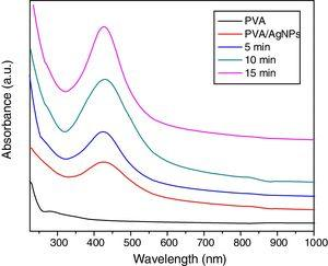 UV–visible absorbance spectra for pure PVA and PVA/Ag nanocomposite films before and after irradiated to different times of nanosecond laser (5, 10, and 15min).