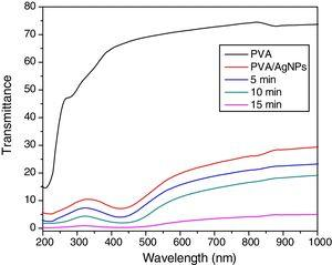 UV–visible transmittance spectra for pure PVA and PVA/Ag nanocomposite films before and after irradiated to different times of nanosecond laser (5, 10, and 15min).