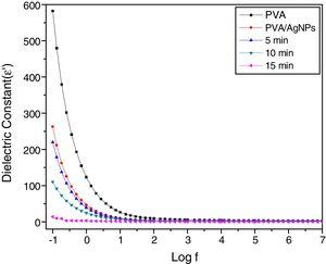 Typical plots of variation of real part of the dielectric constant (ɛ′) with frequency for pure PVA and PVA/Ag nanocomposite films before and after irradiated to different times of nanosecond laser (5, 10, 15min) at room temperature.