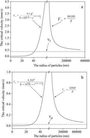 The critical velocity vs the radius of particles: (a) for α-Al; (b) for the eutectic Si.