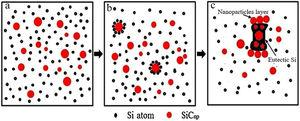 Schematic diagram illustrating the process by which SiCnps bring about the modification and refinement of the eutectic Si microstructure by inhibiting the growth and stimulating the nucleation of the eutectic Si. Here, (a) represents the fully distributed system, (b) represents the initial nucleation of Si atoms around select SiCnps, and (c) describes the growth of the eutectic Si.