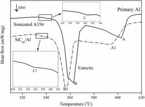 DSC solidification curves obtained at a cooling rate of 10°C/min for the A356 alloy (with extrema marked A, B, and C) and the A356 alloy with the addition of 2.0wt% SiCnps (with extrema marked A1, B1, and C1). The extrema marked A and A1 represent the solidification of primary Al dendrites. The extrema marked B and B1 represent the solidification of the binary Al–Si eutectic at the α-Al grain boundaries. The extrema marked C and C1 represent the solidification of binary Al–Si eutectic droplets in the interior of α-Al grains.