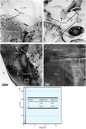 HRTEM bright field images of the 2.0wt% SiCnps/A356 sample showing the distribution of SiCnps on the α-Al and eutectic area (a), multiple twinned Si crystals and SiCnps (b), and SiCnps within a micro-twinned Si crystal (c). (d) HRTEM image and (e) EDS analysis of the area marked by the white box in (c).