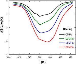 Temperature dependence of the stress induced entropy change for specimen C.