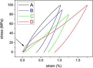 Stress–strain curves for all ribbons measured in the martensitic state, at 343K. The arrow indicates the stress value corresponding the start of detwinning.