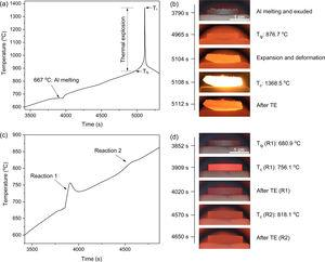 Temperature–time profiles and combustion images of thermal explosion of (a, b) Nb–Al and (c, d) Nb–Al–TiH2 samples.