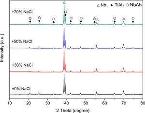 XRD patterns of sintered Nb–Al–TiH2 sample with 0, 30, 50, and 70vol.% NaCl.