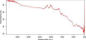 FT-IR spectra of indigo-RGO/WO3.