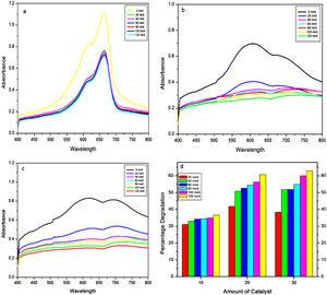 Photocatalytic performance of investigated systems under direct sunlight at different catalyst concentration at pH 3.0: (a) 10mg, (b) 20mg, (c) 30mg, and (d) degradation efficiency with time and catalyst concentration exposed for 120min as studied by UV–Vis spectroscopy.