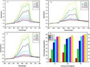 Photocatalytic performance of investigated systems under direct sunlight at different catalyst concentration at pH 11.0: (a) 10mg, (b) 20mg, (c) 30mg, and (d) degradation efficiency with time and catalyst concentration exposed for 120min as studied by UV–Vis spectroscopy.