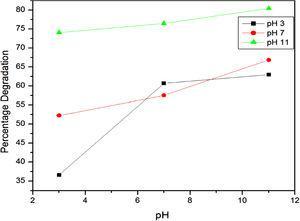 Effect of pH on degradation.