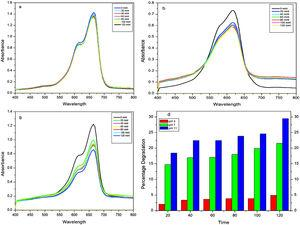 Photocatalytic performance of investigated systems in the absence of sunlight at optimized amount of catalyst (30mg) and different pH values: (a) pH 3.0, (b) pH 7.0, (c) pH 11.0, and (d) degradation efficiency with time and pH values exposed for 120min as studied by UV–Vis spectroscopy.