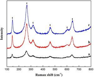 Raman spectra of annealed 4Gd4SmSZ powders at 1573K for h b) 50h and c) 100h.