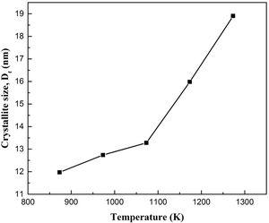 The evolution of crystallite size versus calcination temperature of 4Gd4SmSZ powders.