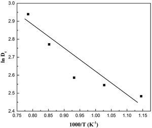 Relation between ln (Dt) versus 1000/T (K−1).