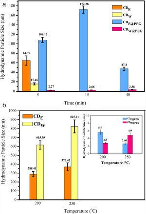 Hydrodynamic size of CDs in nanometer. (a) Domestic microwave synthesis and (b) microwave-assisted hydrothermal system.