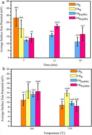 Surface zeta potential values of CDs in mV. (a) Domestic microwave synthesis and (b) microwave-assisted hydrothermal system.