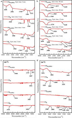 FT-IR spectra of CDs. (a and b) Domestic microwave synthesis and (c and d) microwave-assisted hydrothermal system.
