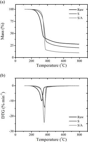 (a) Thermogravimetric and (b) derivative thermogravimetric curves of the raw and treated bamboo fibers.