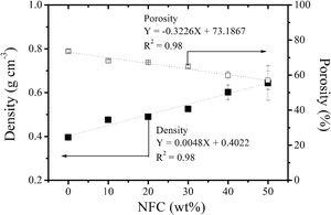 Density (■) and porosity (□) of the paper of the bamboo isolated fibers (S/A) as a function of the NFC content.