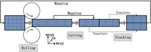 A schematic of ARB FEM model.
