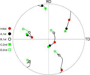 Crystal rotation paths of point A, B, C and D from the initial orientation.