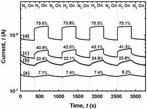 I–t responses of (a) as-grown and AlInGaN films subjected to PEC etching at (b) 5mA/cm2, (c) 20mA/cm2, and (d) 40mA/cm2.