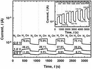 I–t responses at different biases (0.5, 1.0, and 2.0V) and different flow rates (inset) for AlInGaN nano-spikes formed at 40mA/cm2.