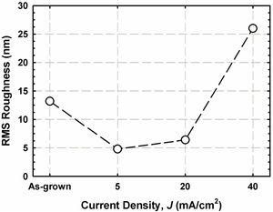Root-mean-square (RMS) roughness of the investigated films with respect to PEC etching current density, J.
