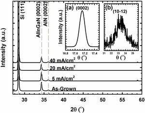 High resolution X-ray diffraction (HR-XRD) patterns of as-grown and AlInGaN films subjected to PEC etching at 5, 20, and 40mA/cm2. Insets (a) and (b) show typical rocking curves of symmetric ω-scan of (0002) plane and asymmetric ω-scan of (101¯2) plane, respectively, for AlInGaN films subjected to PEC etching at 5mA/cm2.