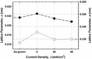 Lattice parameters c and a of all the investigated InAlGaN films in comparison to as-grown film.