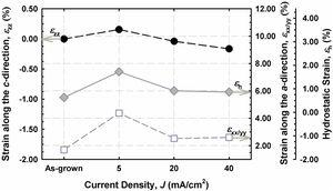 Strains along the c-direction and a-direction as well as hydrostatic strain calculated for as-grown film and AlInGaN etched at different J.
