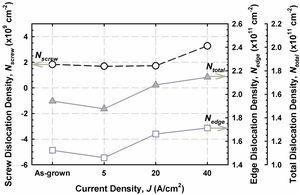 Screw dislocation density, edge dislocation density, and total dislocation density for as-grown film and AlInGaN etched at different J.