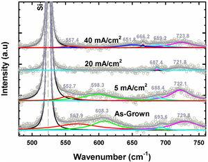 Deconvoluted Raman spectra for as-grown and AlInGaN films subjected to PEC etching at different J.