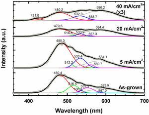 Room temperature photoluminescence (PL) spectra of as-grown and AlInGaN films subjected to PEC etching at different J.