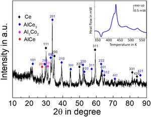 XRD pattern of Ce68Al10Cu20Co2 sample after heating at 10K/min. AlCe3 and Ce are the principal crystals. The inset shows the DSC heating curve for full crystallization.
