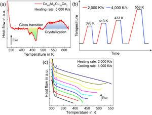 Nanocalorimetry curves indicating the glass transition and crystallization of the as-cast sample. (a) DFSC heating curve at 5000K/s. The glass transition and crystallization are patterned in green and blue respectively. (b) Temperature profile for step scanning. The temperature step between two cycles is 20K with heating and cooling rates of 2000K/s and 4000K/s, respectively. (c) Heating curves of the step scanning on one sample. When the sample is scanned below Tg (Curves 1 and 2), there are no visible phase transitions. One reversible endothermic step corresponding to glass transition is detected when the sample is scanned between amorphous solid and undercooled liquid. Since the thermal history can be erased at temperature higher than Tg, the double glass transition in the as-cast sample is associated with room-temperature aging and corresponding structural heterogeneity caused by atom rearrangement. (For interpretation of the references to color in this figure legend, the reader is referred to the web version of this article.)
