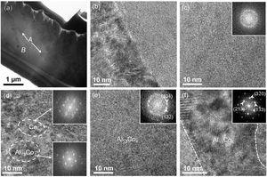 Structure characterization on Ce68Al10Cu20Co2 after rapid crystallization by DFSC. (a) The bright-field TEM image showing the bright (A) and dark (B) contrasts in the sample. The contrast suggests the different crystallographic orientations. (b) HRTEM image showing the interface between area A and B. Apparent size variations are observed. (c) The residual amorphous phase after rapid crystallization. (d) HRTEM image showing Ce and Al13Co4. They are the main ordered phases after rapid crystallization. (e and f) The HRTEM images corresponding to region A and B respectively. Al13Co4 are confirmed in both regions with an obvious size variation. Insets are the FFT patterns corresponding to the HRTEM image.