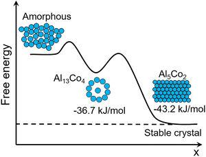 Schematic depicting the evolution of Gibbs free energy versus reaction coordinate on crystallization. Al13Co4 quasicrystals preferentially precipitate attributing to their structural similarity with Al-centered icosahedron in BMG although Al5Co2 is more thermodynamically stable. At elevated temperatures, metastable quasicrystals react with undercooled liquid to form stable crystals. The free energy of Al13Co4 and Al5Co2 is calculated based on Ref. [57].